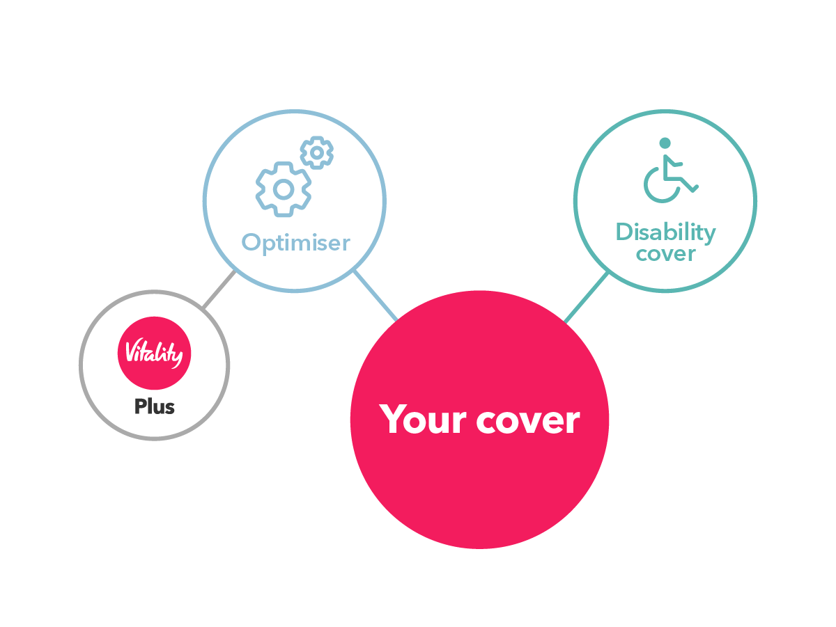 Diagram of optimiser and disability cover being added to the plan