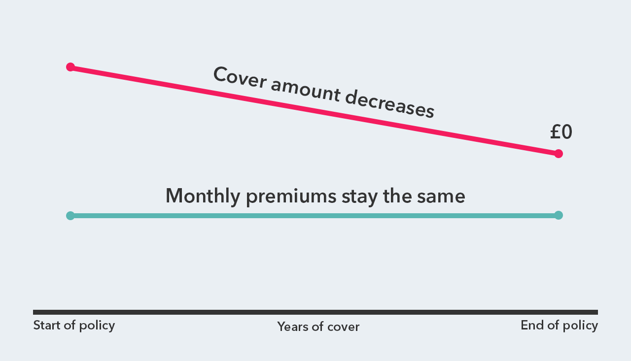 Graph showing how decreasing term life insurance works. As the amount of cover decreases over time to zero, your premiums stays the same.