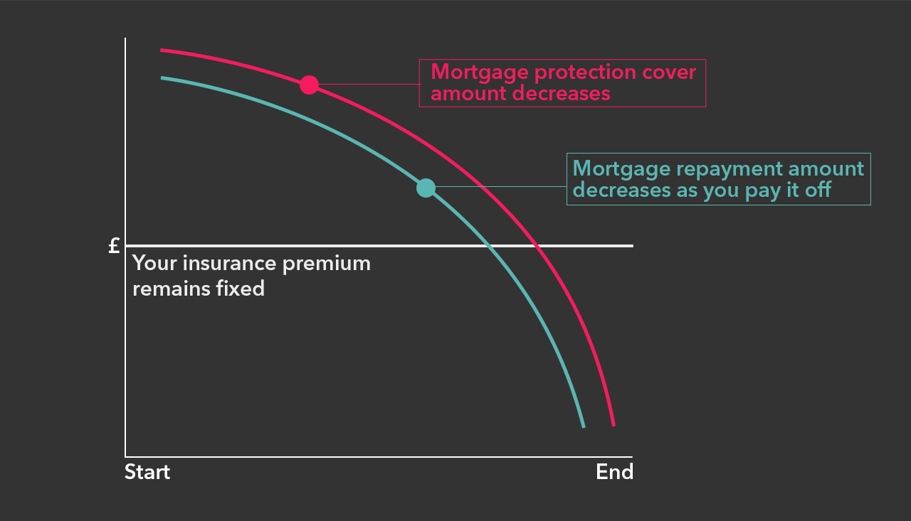 How does mortgage protection work? As you pay off your mortgage, the amount you need also decreases.