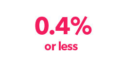 0.4% or less