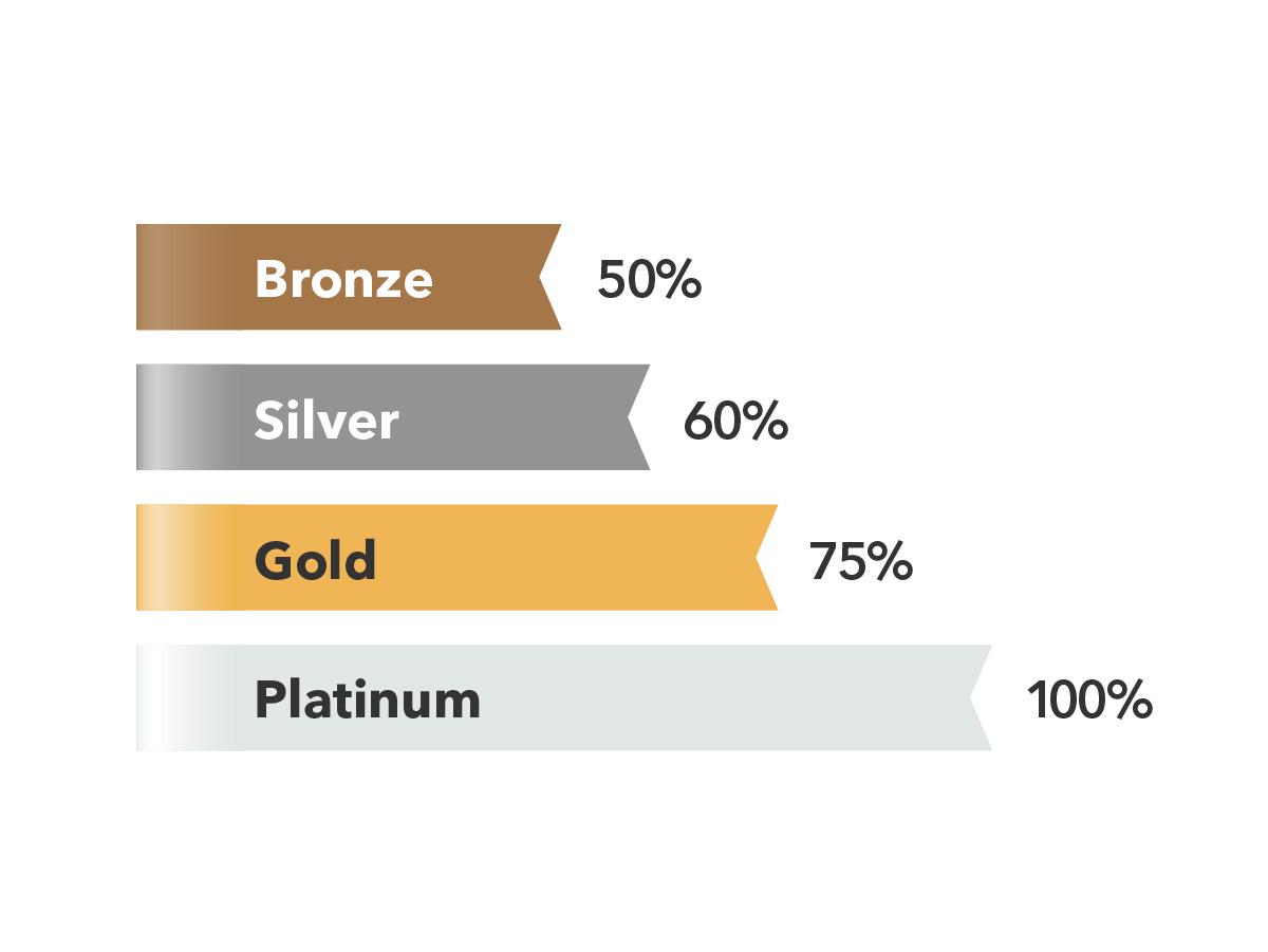 Bronze get 50%, Silver gets 60%, Gold gets 75% and Platinum gets 100%