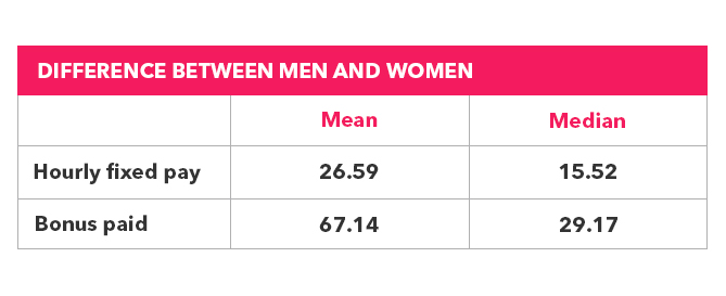Pink box with data about gender pay gap