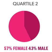 quartile