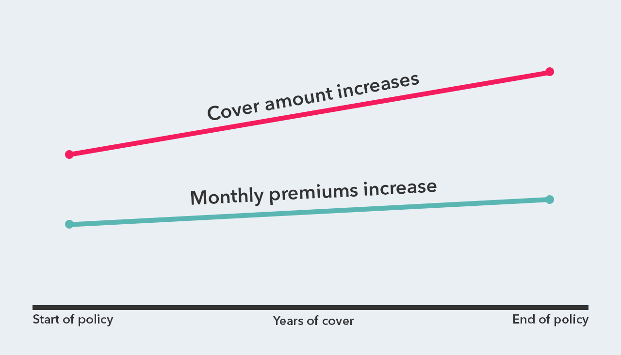 Graph showing how increasing term life insurance works. Over time, the amount of cover goes up, so do the monthly premiums.