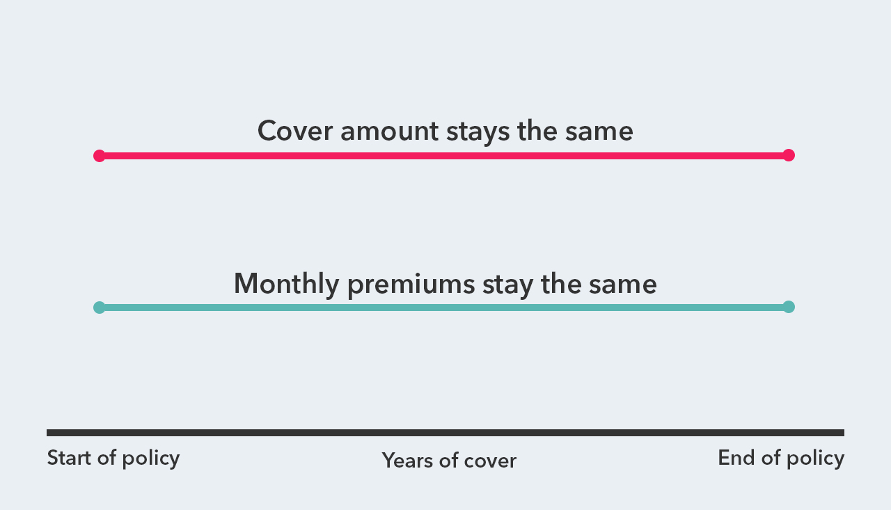 Graph showing how level term life insurance works. As the amount of cover you need stays the same over the years, your premiums also stay the same.